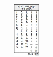 シャチハタ回転印、印字
